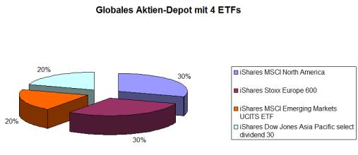 einfaches Aktien-Depot aus ETFs